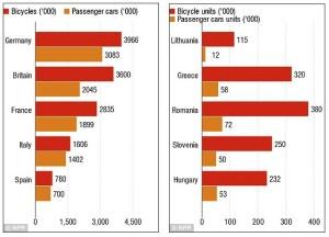 11-paises-venda-bikes-ja-sao-maior-que-de-carros-1